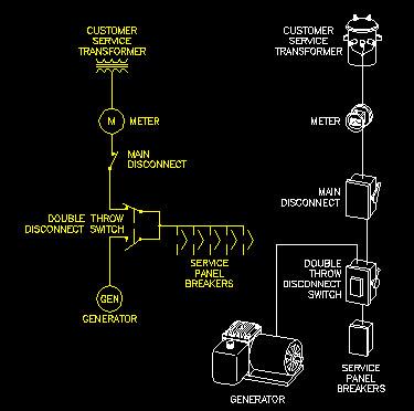 standby generator requirements la plata electric. Black Bedroom Furniture Sets. Home Design Ideas
