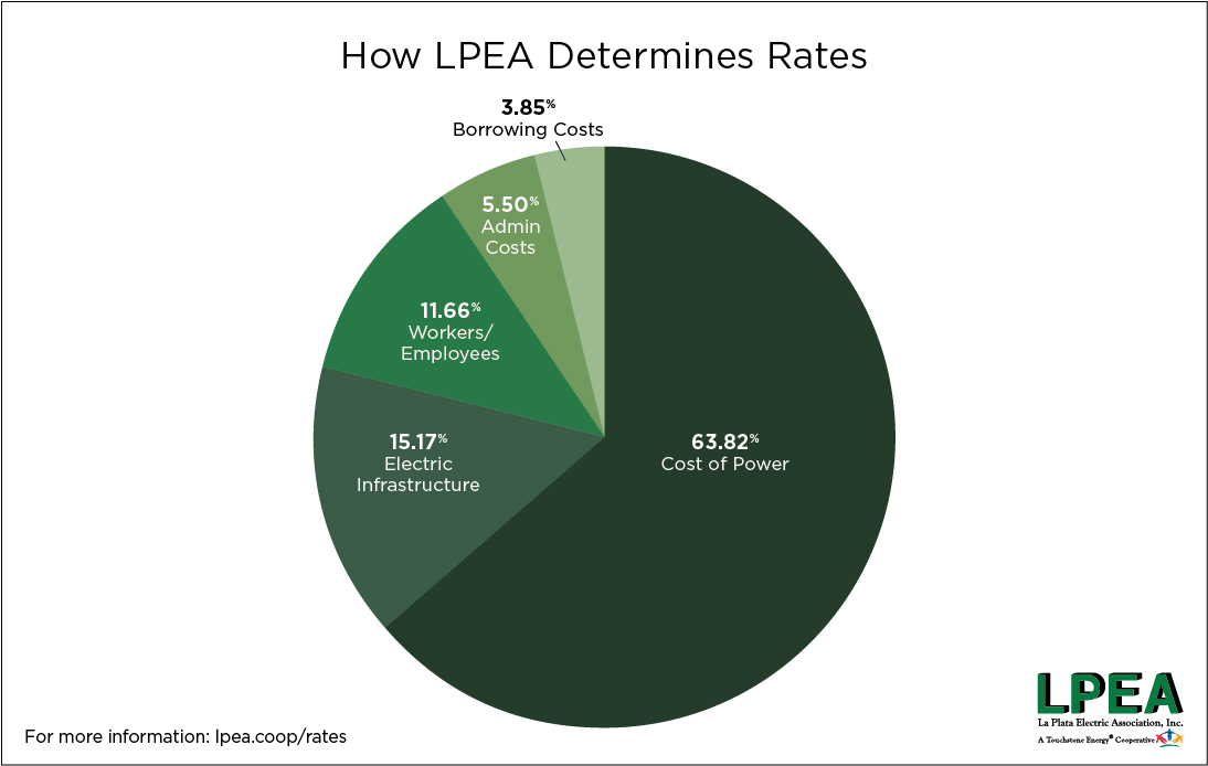 LPEA 2020_04_30 IG Rate Change-10.jpg
